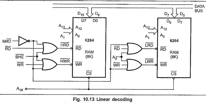 Address Decoding Techniques in 8086 Microprocessor