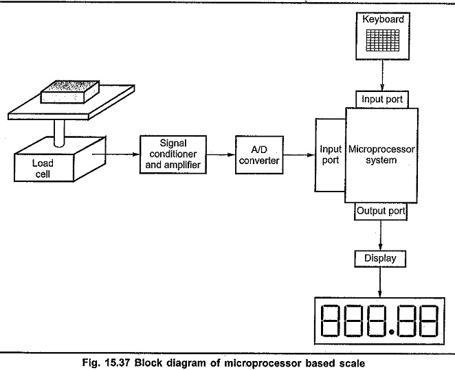 Microprocessor Based Scale