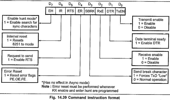 Block Diagram of 8251 Microcontroller