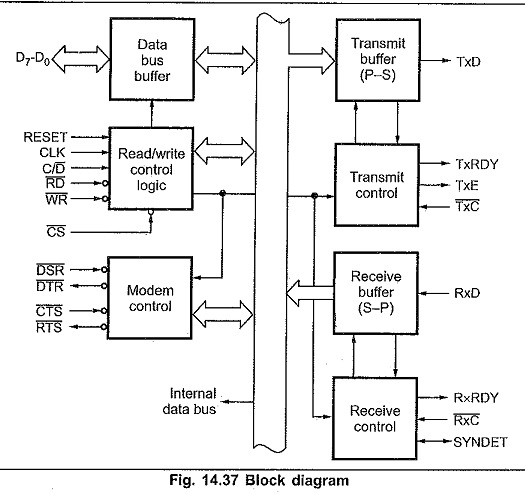 8251 Block Diagram in Microprocessor
