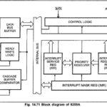 8259 Block Diagram