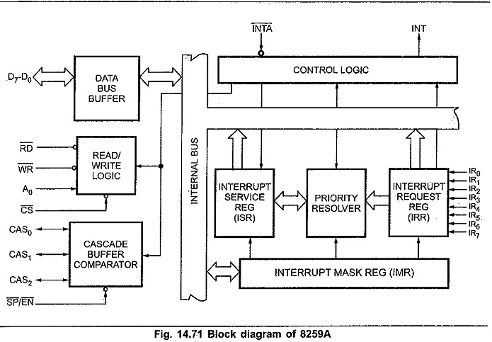 Block Diagram of 8259 Programmable Interrupt Controller