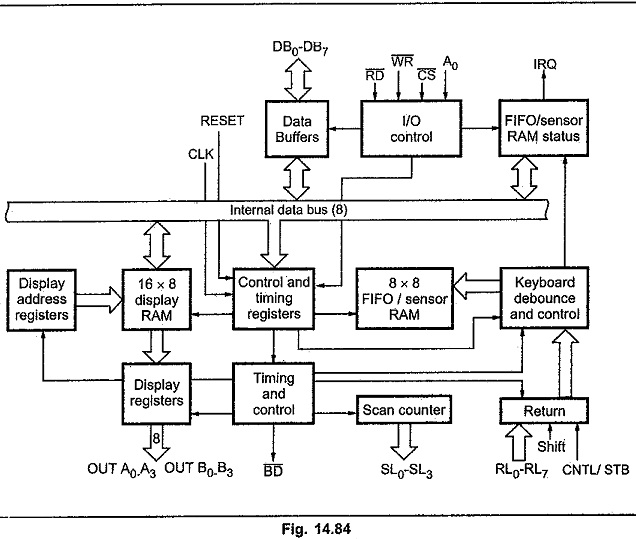 8279 Block Diagram | CPU interface and control section | Display sectionEEEGUIDE