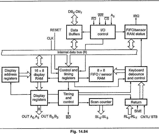 Block Diagram of 8279