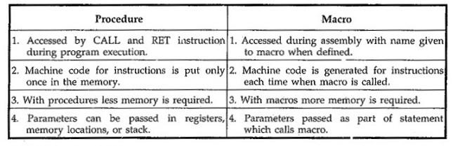 Macros in Microprocessor