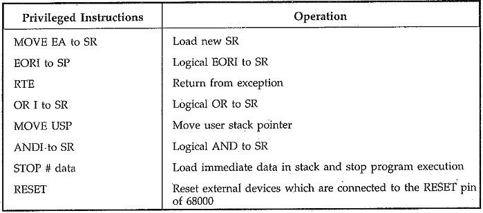 Motorola 68000 Instruction Set