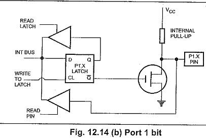 Intel 8051 Architecture and 8031 Architecture
