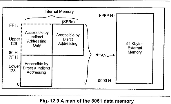Memory Organisation of 8051