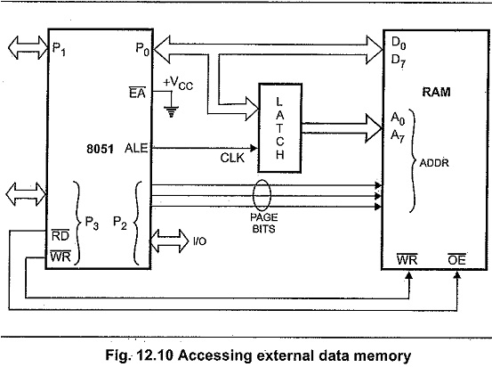 Intel 8051 Architecture and 8031 Architecture