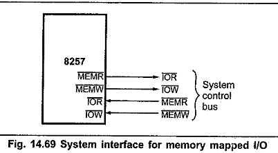 Interfacing of 8257 with 8085