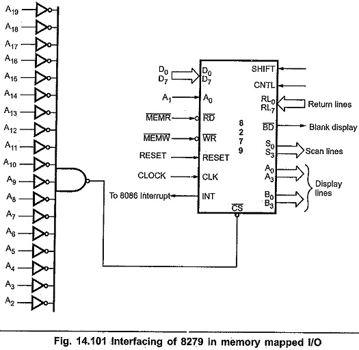Interfacing of 8279 with 8085