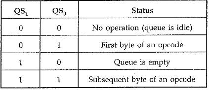 Maximum Mode Configuration of 8086