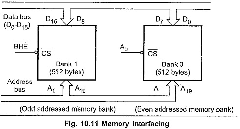 Memory Addressing Modes of 8086