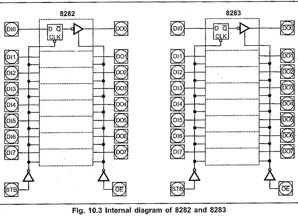 Minimum Mode Configuration of 8086