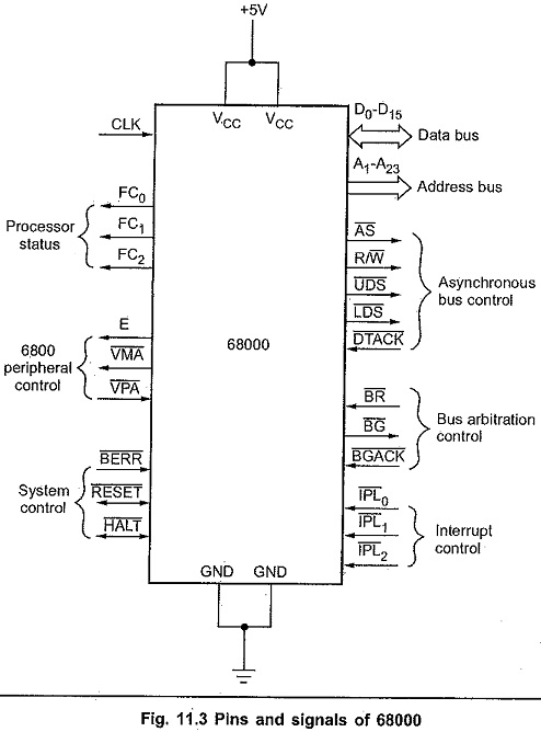 Motorola 68000 Pins and Signals