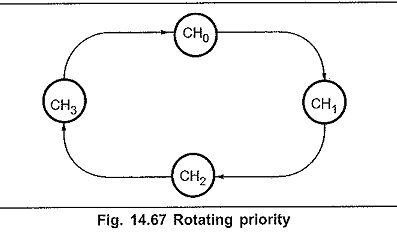 Operating Modes of 8257