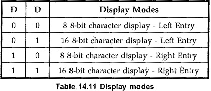 Operating Modes of 8279