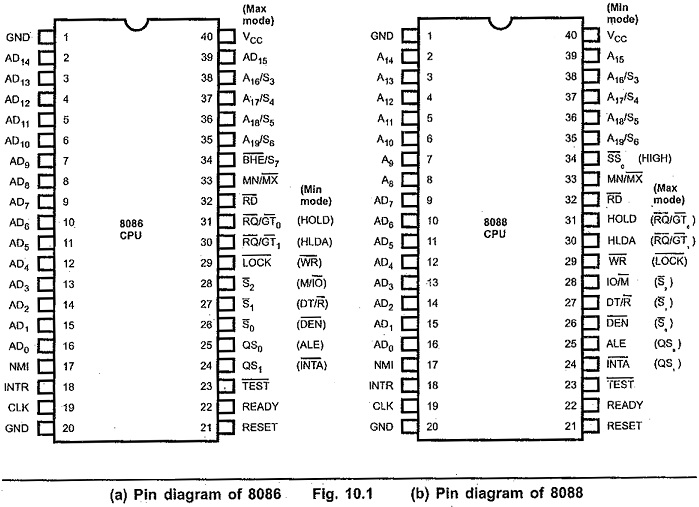8086 Microprocessor Pin Diagram and 8088 Pin Diagram