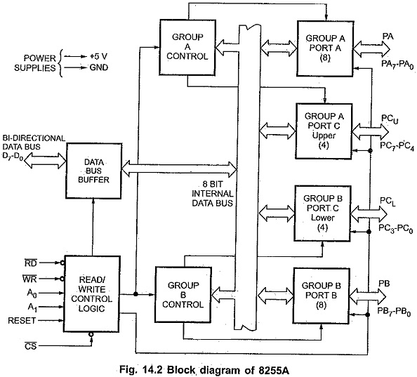 Pin Diagram Of 8255 Microprocessor