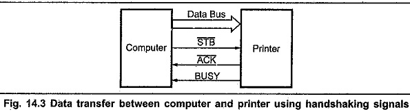 Pin Diagram of 8255 Microprocessor