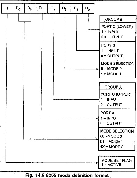 8255 Pin Diagram