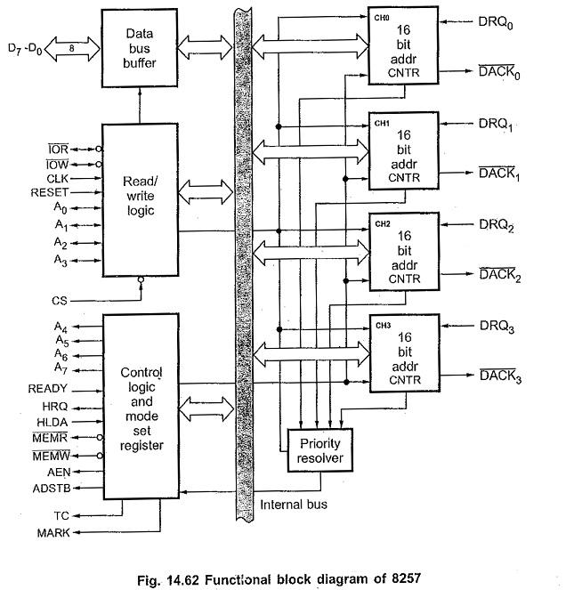 8257 Block Diagram