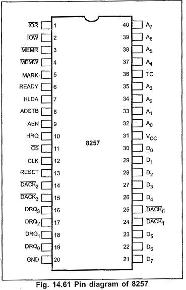 8257 Pin Diagram