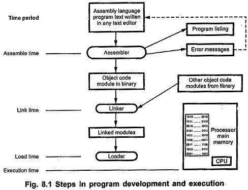 Program Development and Execution