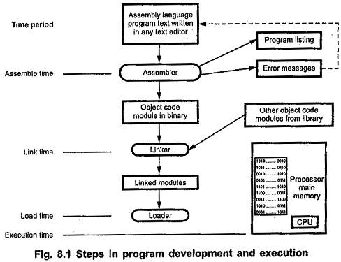 Program Development and Execution