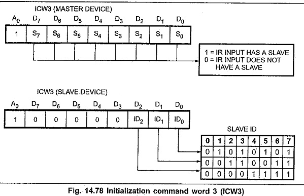 Programming 8259