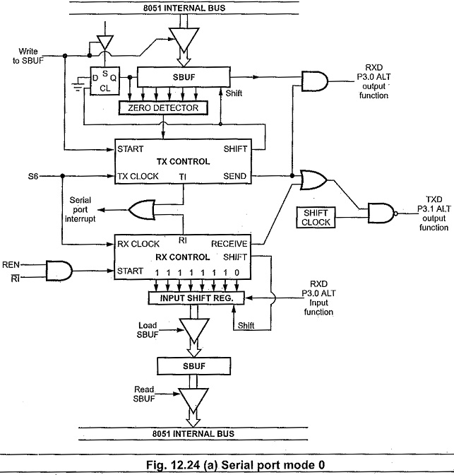 Serial Communication Interface in Microprocessor