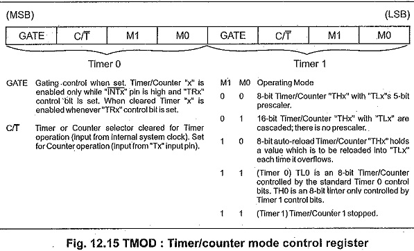 Timers and Counters in 8051 Microcontroller