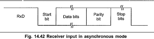 Types of Data Communication of 8251