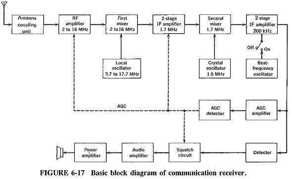 Communication Receiver Block Diagram | Extensions of Superheterodyne  PrincipleEEEGUIDE