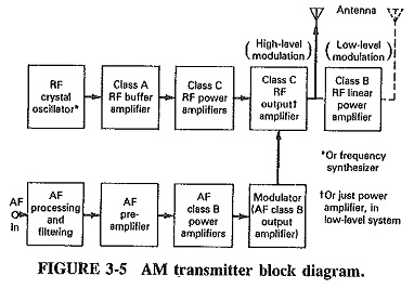 Generation of Amplitude Modulation | Basic Requirements | Modulated  TransistorEEEGUIDE