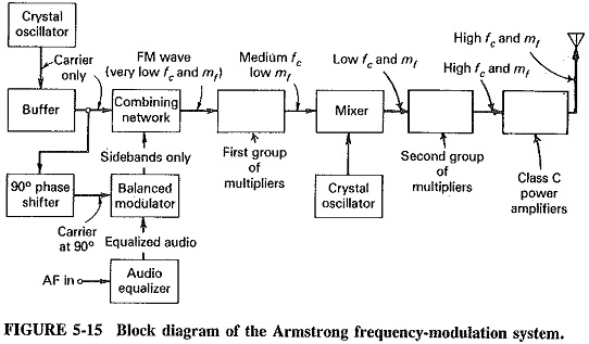 Generation of Frequency Modulation