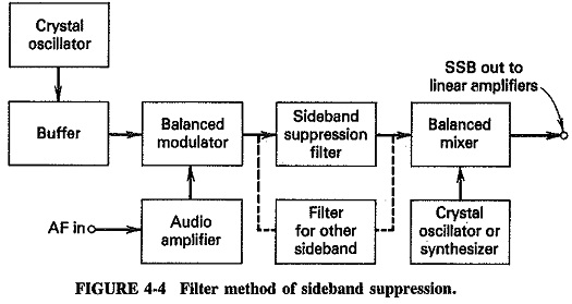 Methods of Suppressing Unwanted Sidebands