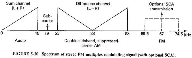 Noise and Frequency Modulation