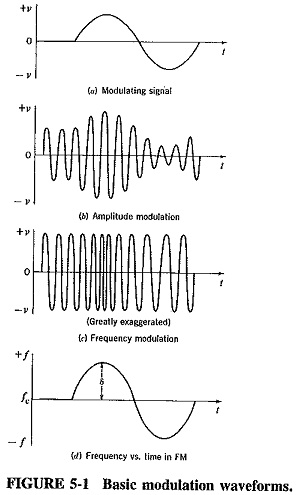 Theory of Frequency Modulation and Phase Modulation