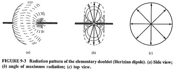 Antenna Definition