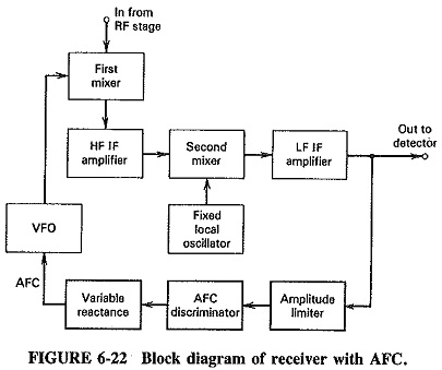 Automatic Frequency Control Block Diagram