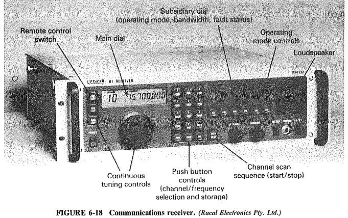 Communication Receiver Block Diagram