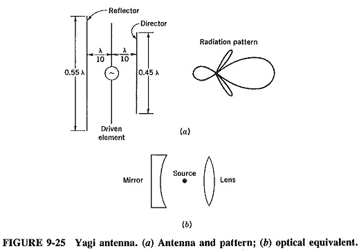 Directional High Frequency Antenna