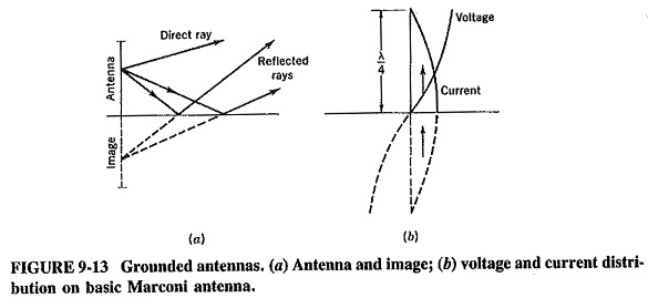 Effects of Ground on Antenna Performance