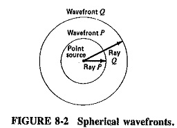 Fundamentals of Electromagnetic Waves