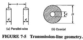 Fundamentals of Transmission Lines