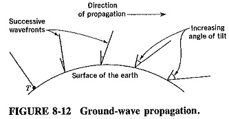 Uses of Ground Wave Propagation