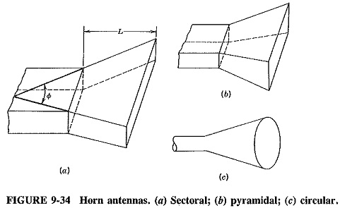 Horn Antenna Design