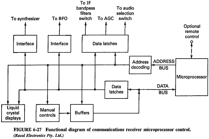 Functional Diagram of Communications Receiver Microprocessor Control