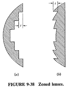 Lens Antenna Design